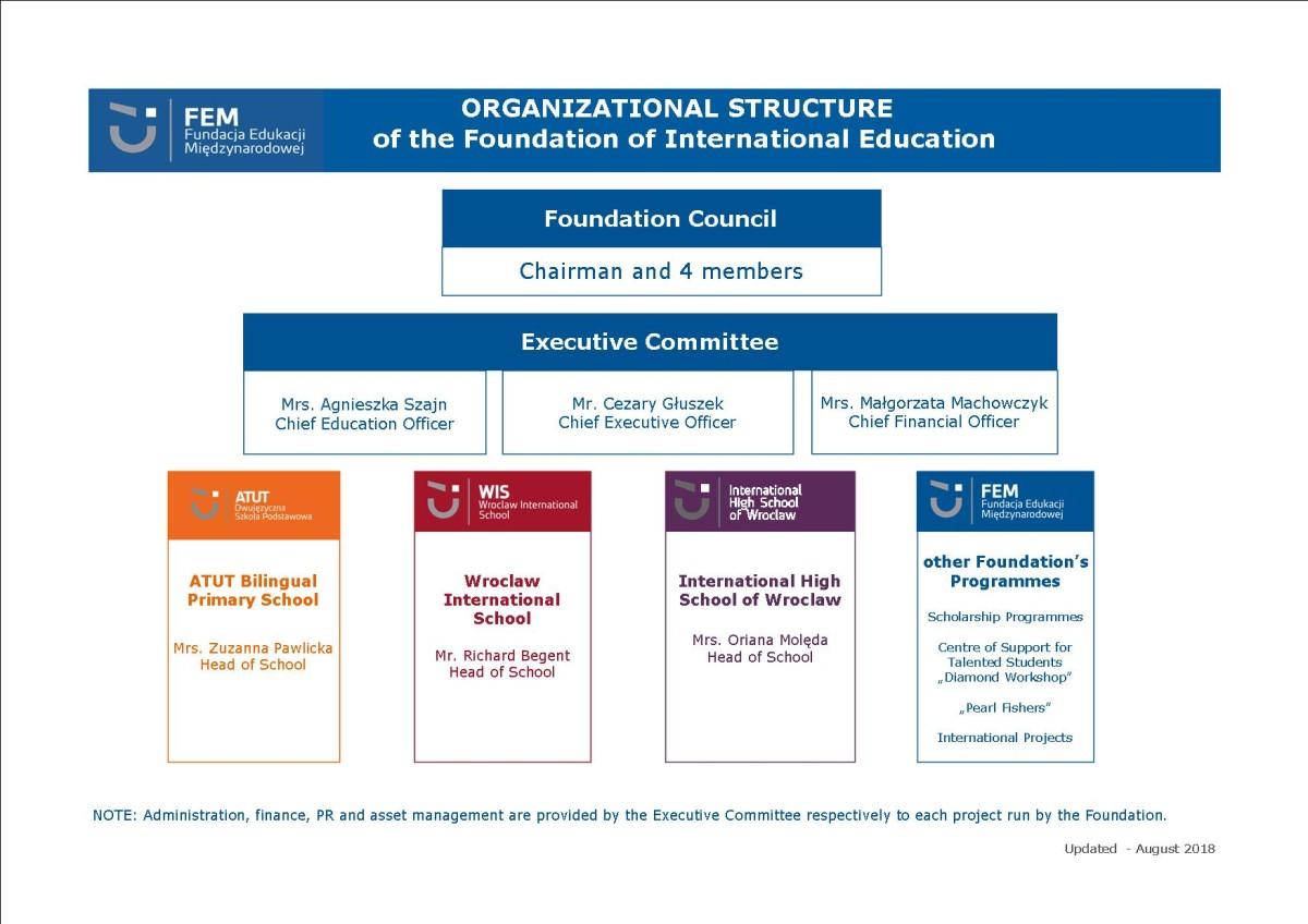 FIE_Organizational_Structure_2018-19