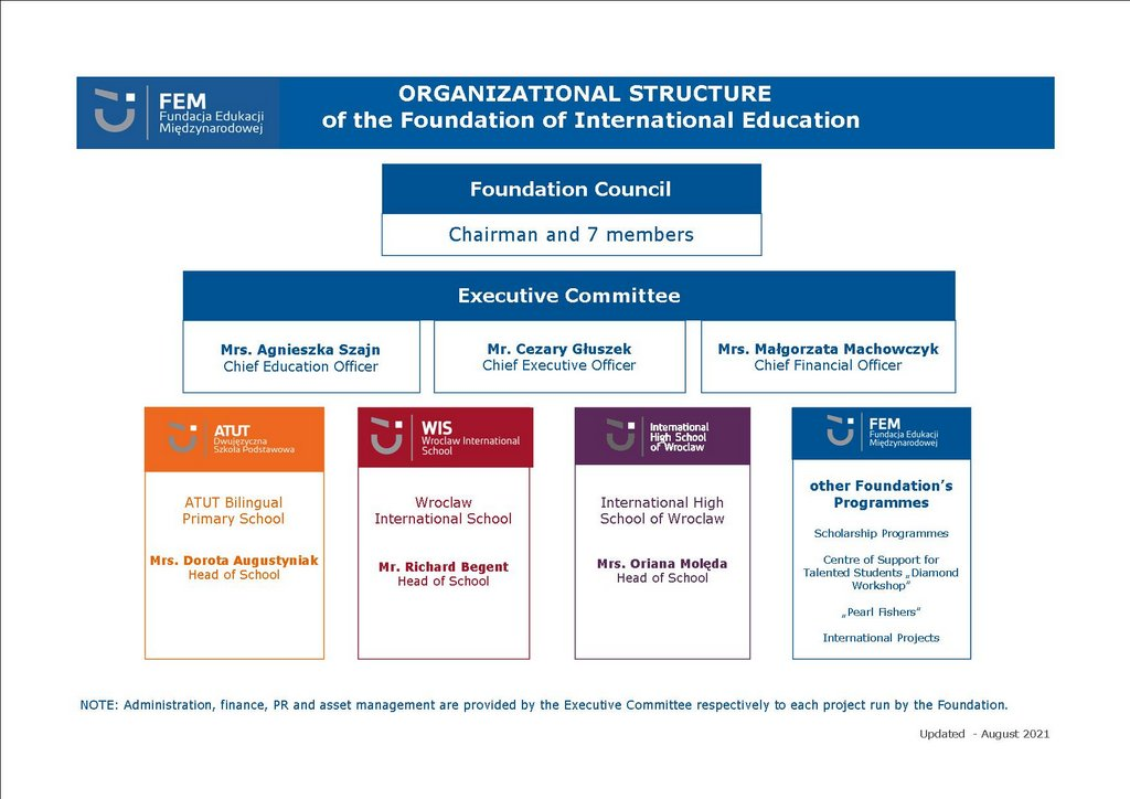 FIE_Organizational_Structure_2021_2022