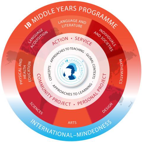 myp-model-en-copy